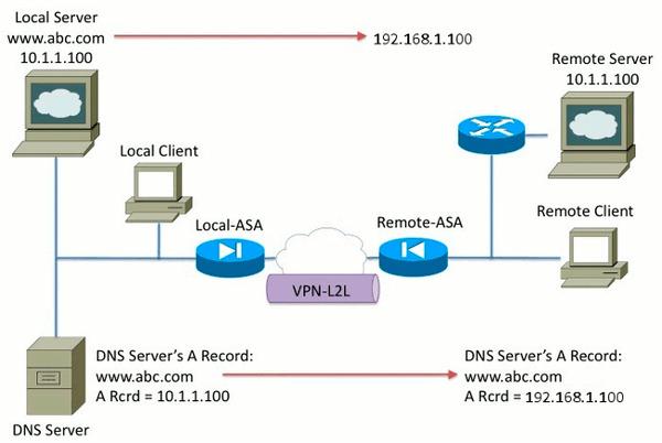 Сетевая схема прохождения DNS-запроса